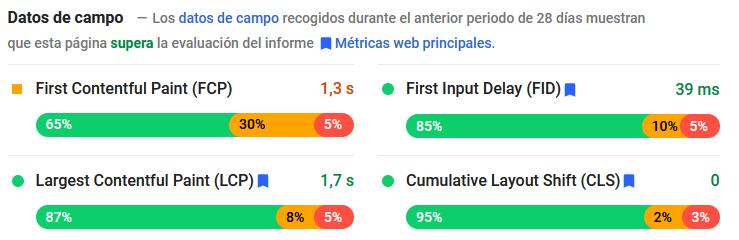 Datos de campo en Google PageSpeed Insights